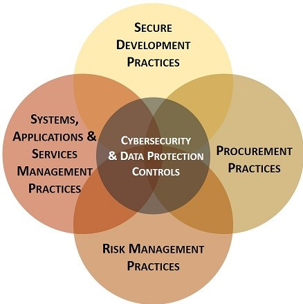 Supply Chain Risk Management & Compliance